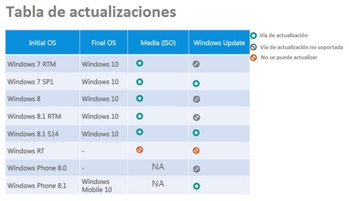 tabla_Actualizaciones_windows10