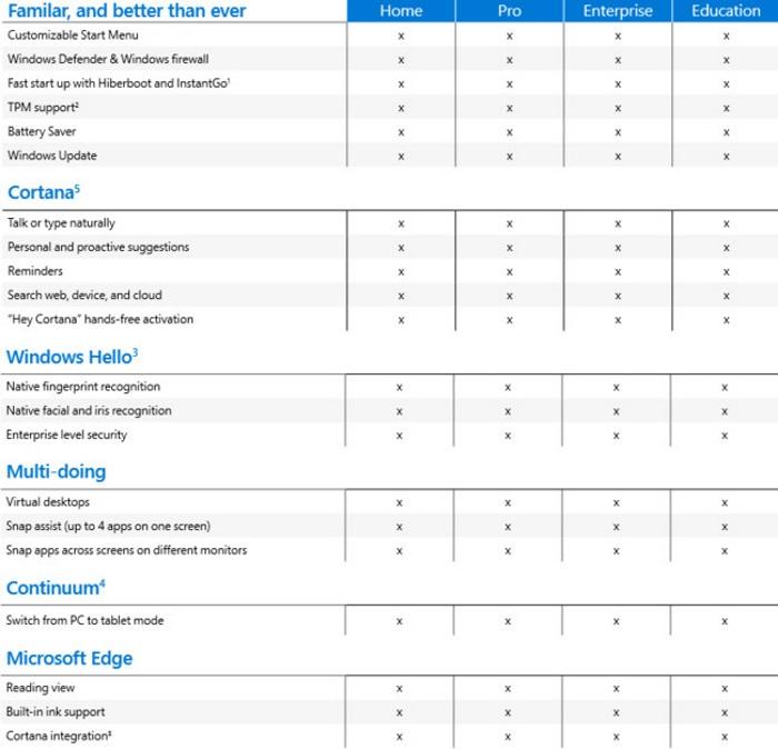 caracteristicas básicas de windows 10