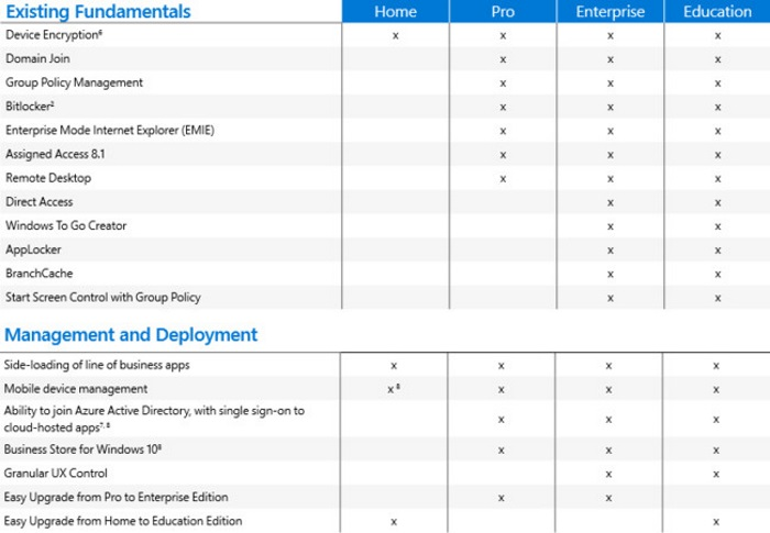 caracteristicas empresas de windows 10 1