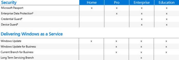 caracteristicas empresas de windows 10 2