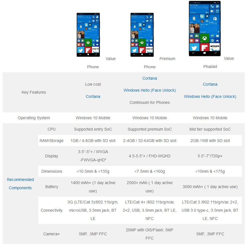 Hardware Windows 10 Mobile