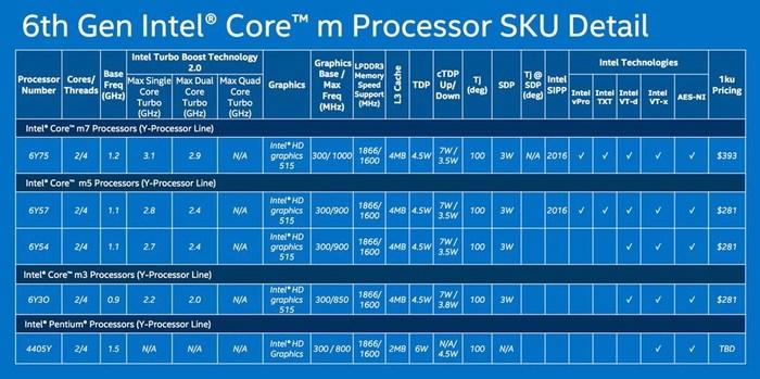 Intel Core M serie Y