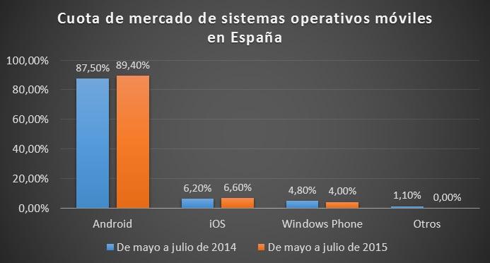 cuota_sistema_operativos_moviles_españa_julio_2014_vs_julio_2015
