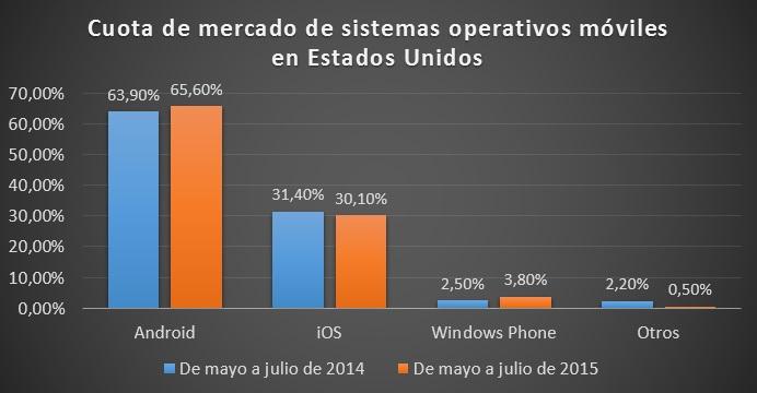 cuota_sistema_operativos_moviles_estados_unidos_julio_2014_vs_julio_2015