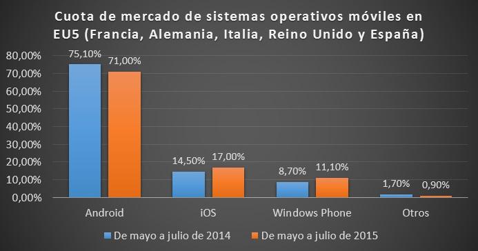 cuota_sistema_operativos_moviles_eu5_julio_2014_vs_julio_2015