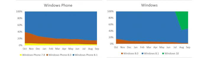 Cifras descargas Windows 10 Store septiembre 2015