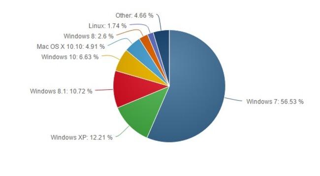 Windows 10 cuota mercado septiembre 2015