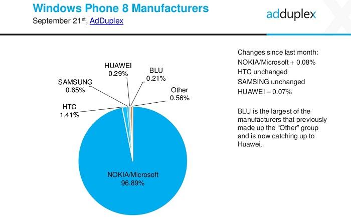 fabricantes windows phone 8
