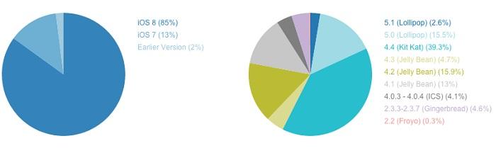 fragmentación ios vs android 2015