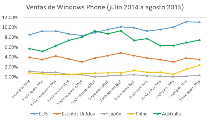 ventas windows phone global julio 2014 a agosto 2015