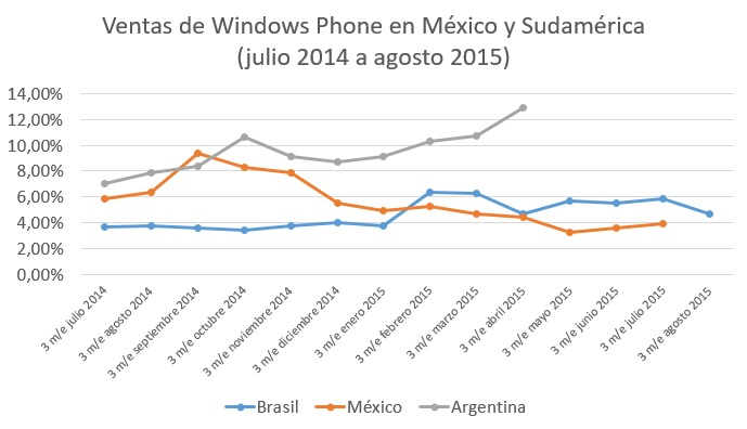 ventas windows phone mexico sudamerica julio 2014 a agosto 2015