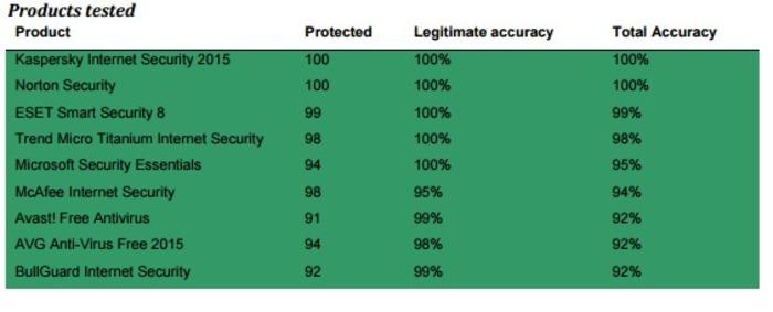 Microsoft Security Essentials 2