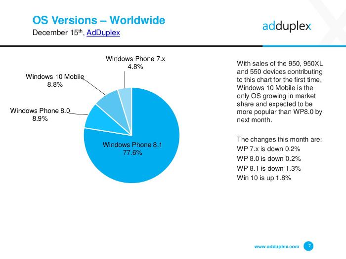 Cuota de mercado de Windows 10 Mobile