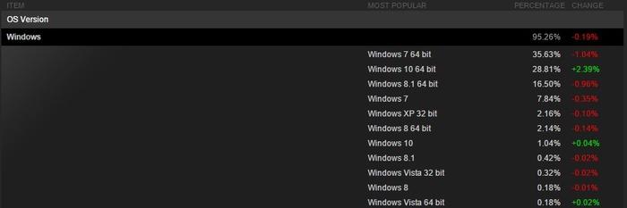 Steam Windows 10 cuota