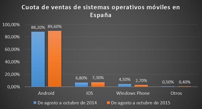 ventas españa kantar worldpanel agosto octubre 2015