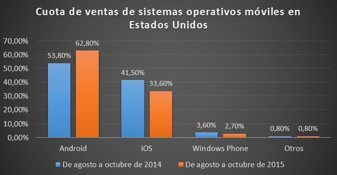 ventas usa kantar worldpanel agosto octubre 2015