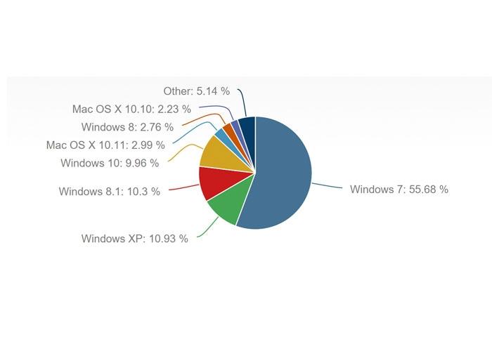 Windows 10 cuota mercado diciembre 2015