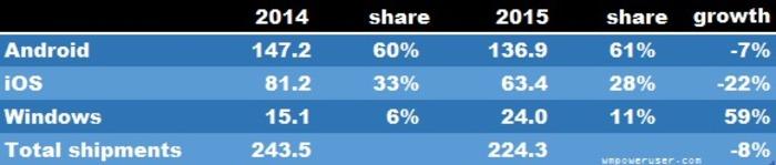 Cuota mercado tabletas Windows 2015