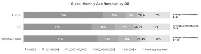 Windows Phone ganancias desarrolladores 1