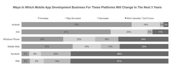 Windows Phone ganancias desarrolladores 2