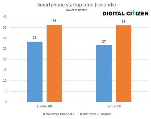 Tiempo arranque windows 10 vs windows phone 8.1