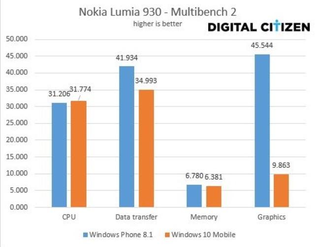 Windows Phone 8.1 vs Windows 10 Mobile multibench