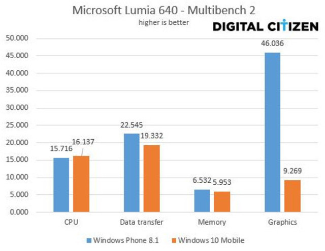 Windows Phone 8.1 vs Windows 10 Mobile