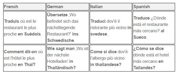 Cortana traduccion