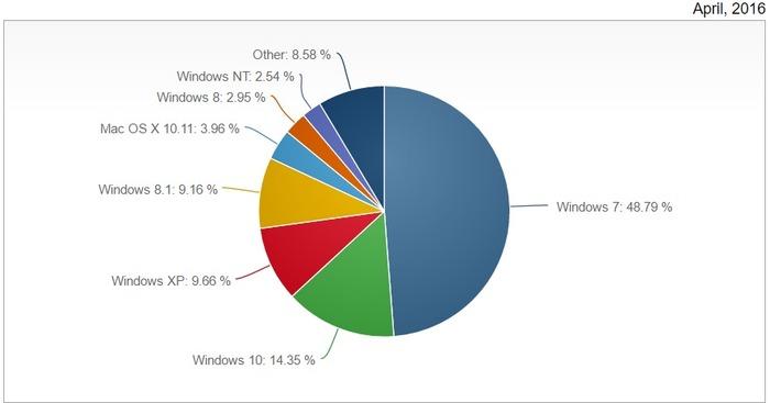Windows 10 cuota mercado abril 2016