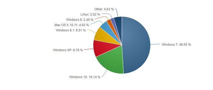 Cuota Windows 10