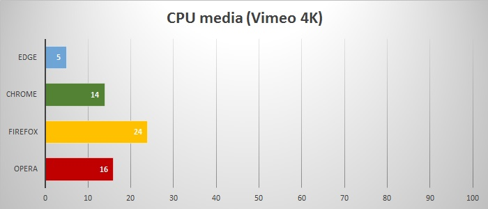 cpu media vimeo 4k edge chrome firefox opera