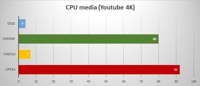 cpu media youtube 4k edge chrome firefox opera