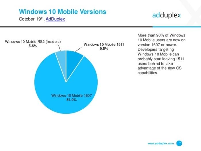 windows-10-mobile-cuota