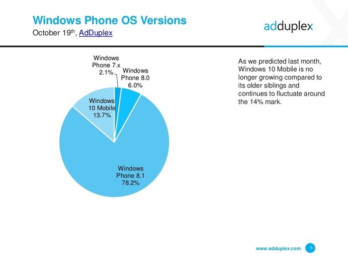 windows-phone-cuota