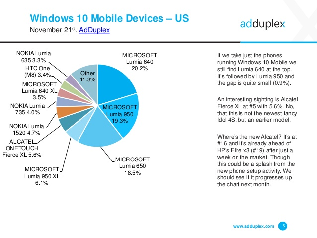 adduplex-windows-device-statistics-report-november-2016-5-638