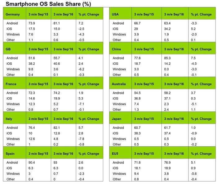 cuota-ventas-telefonos-windows-finales-septiembre-2016
