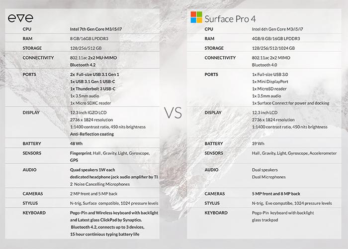 Especificaciones de la Eve V comparada con la Surface Pro 4