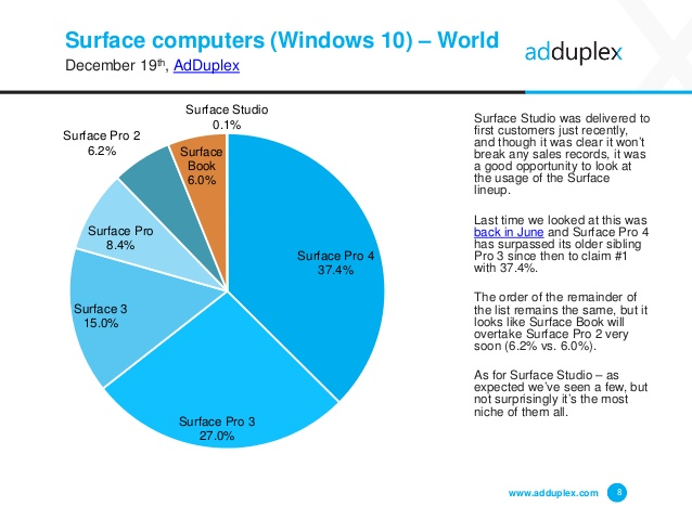 adduplex-windows-device-statistics-report-december-2016-8-638-1