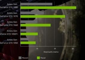 NVIDIA comparación anterior gama GeForce