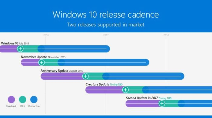Windows 10 segunda gran actualizacion