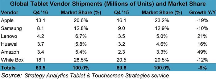 Tabla de ventas por fabricante