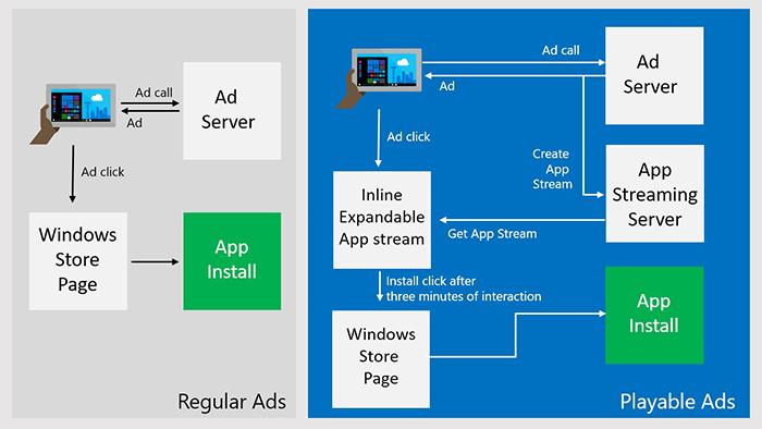 Funcionamiento de los Playable Ads