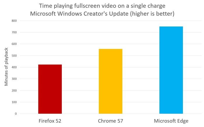 Edge frente a Chrome y Firefox