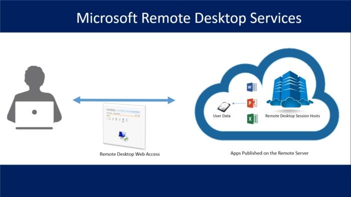 Remote Desktop Servicios
