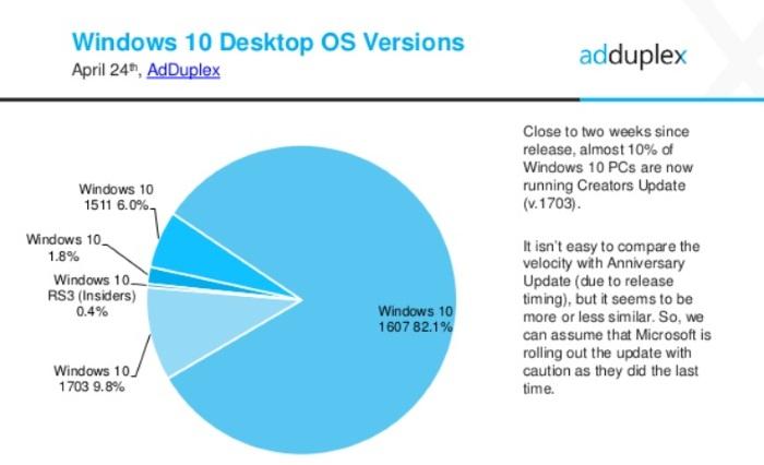 cuota windows 10 creators update