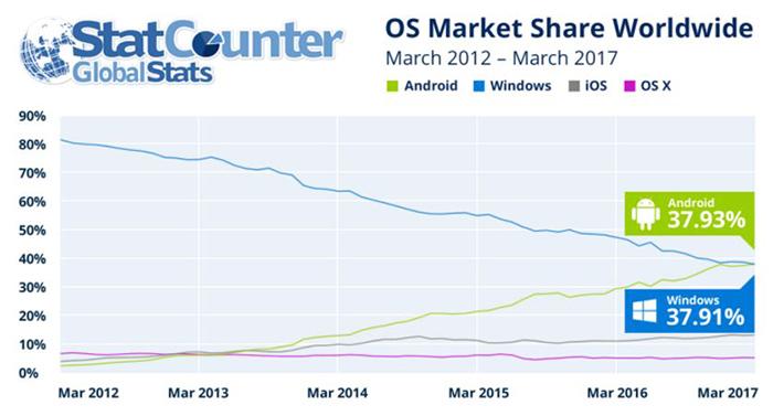 Datos de Statcounter del mes de marzo en sistemas operativos