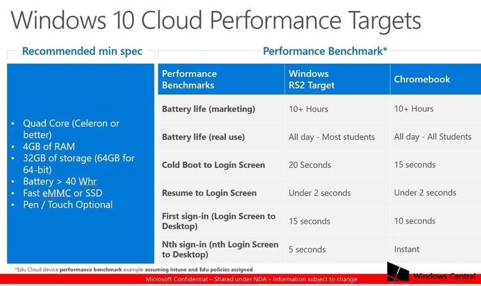 requisitos minimos windows 10 cloud