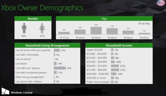 Datos Xbox One 1