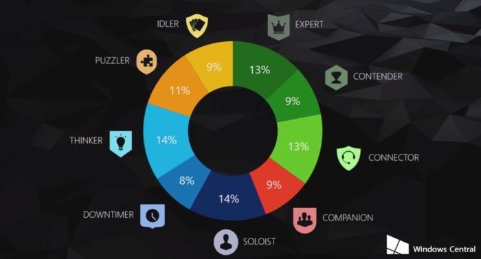 Datos Xbox One 5