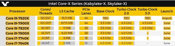 Kabylake-X Skylake-X